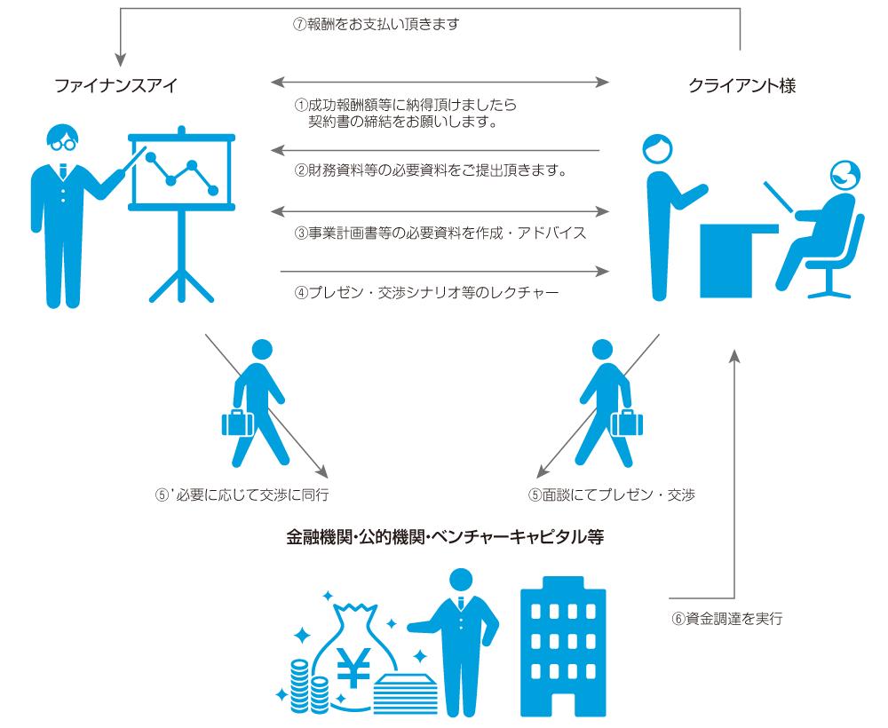 【ファイナンスアイの資金調達ワークフローの例】